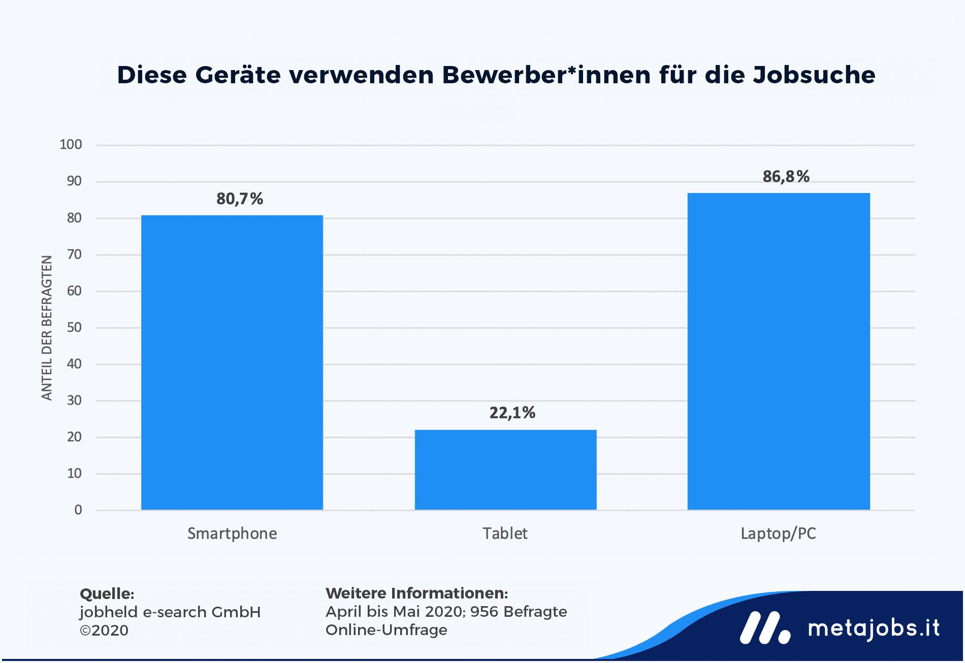 Infografik: Jobsuche im Internet nach Endgerät   metajobs.it