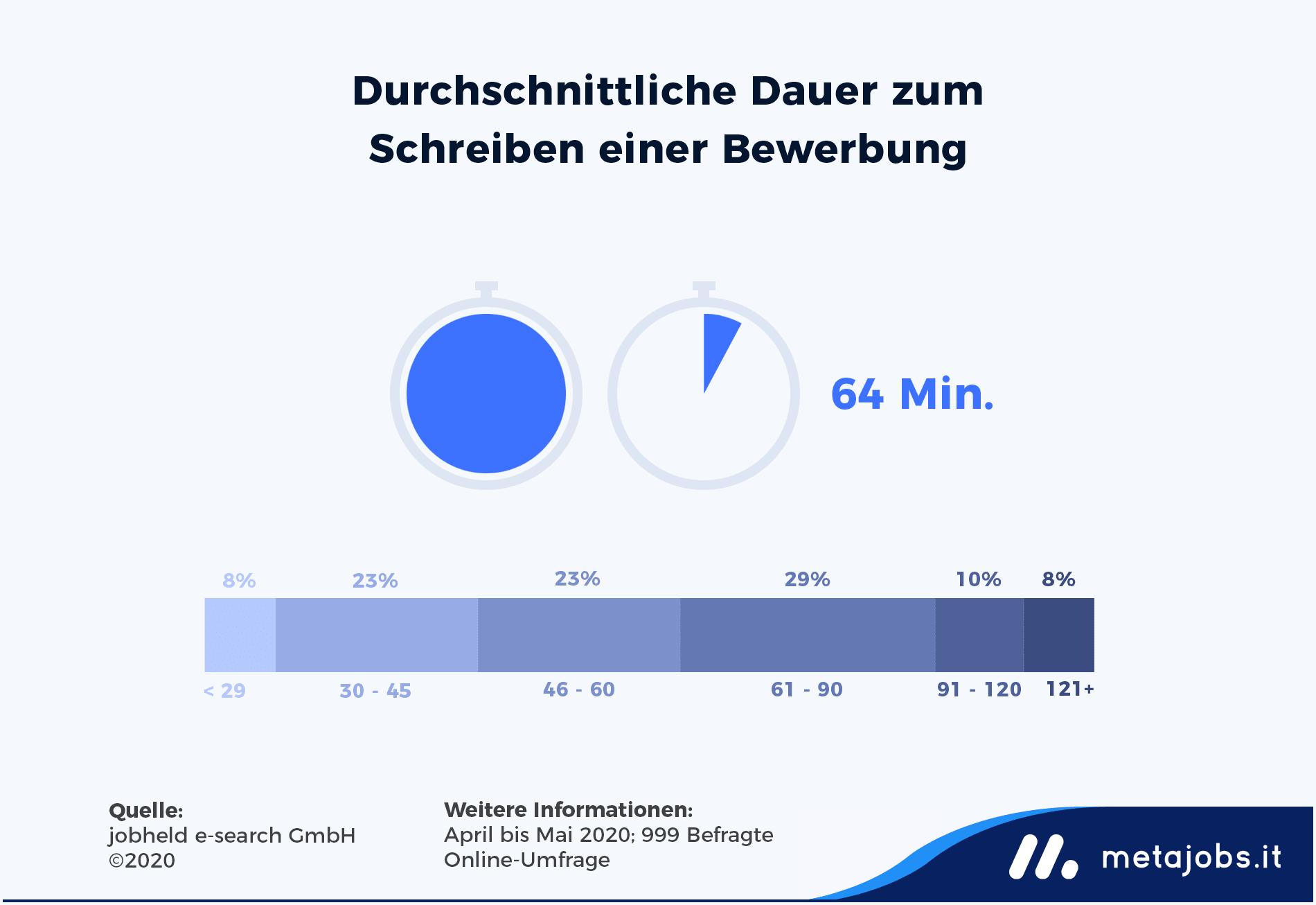 Infografik: Durchschnittliche Dauer zum Schreiben einer Bewerbung | metajobs.it