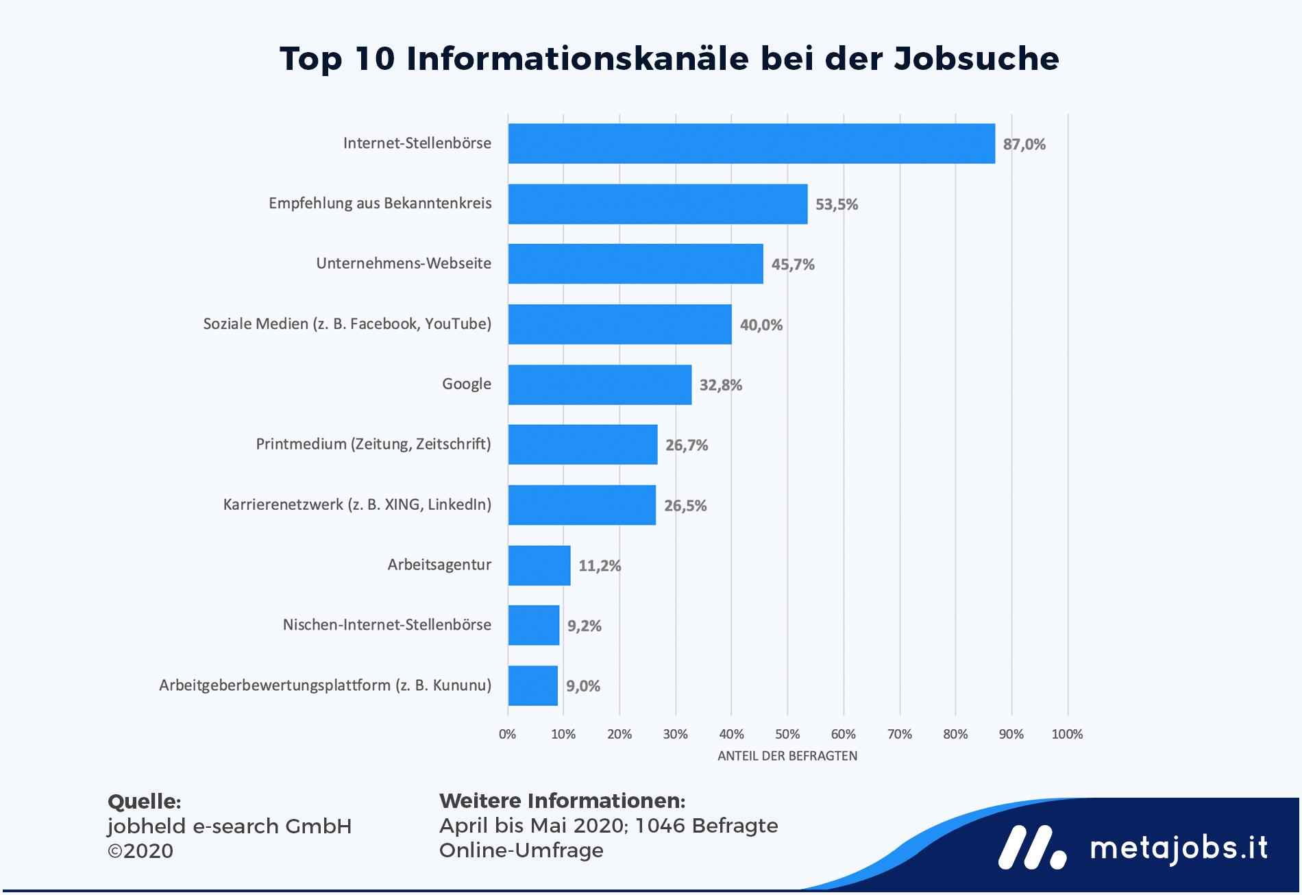 Infografik: Top 10 Informationskanäle bei der Jobsuche | metajobs.it