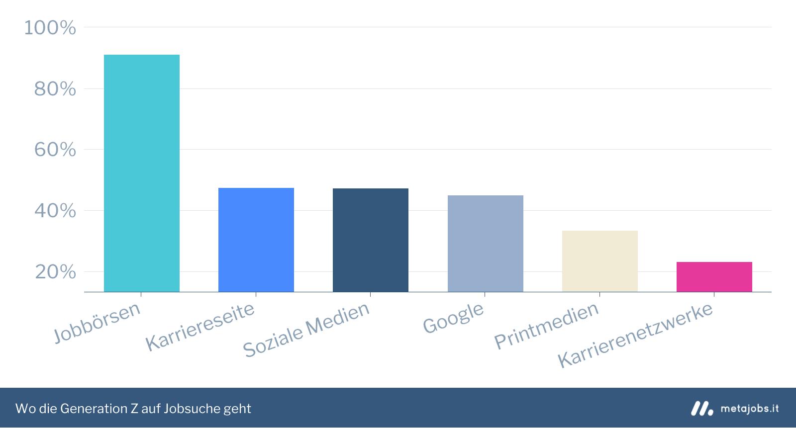 Beliebteste Informationskanäle bei der Jobsuche in der Generation Z Infografik