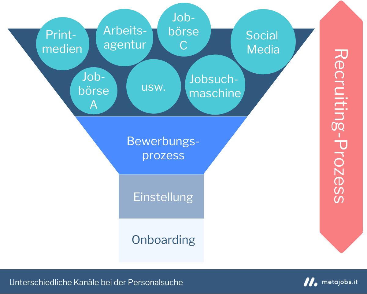 Unterschiedliche Recruiting Kanäle bei der Personalsuche Infografik