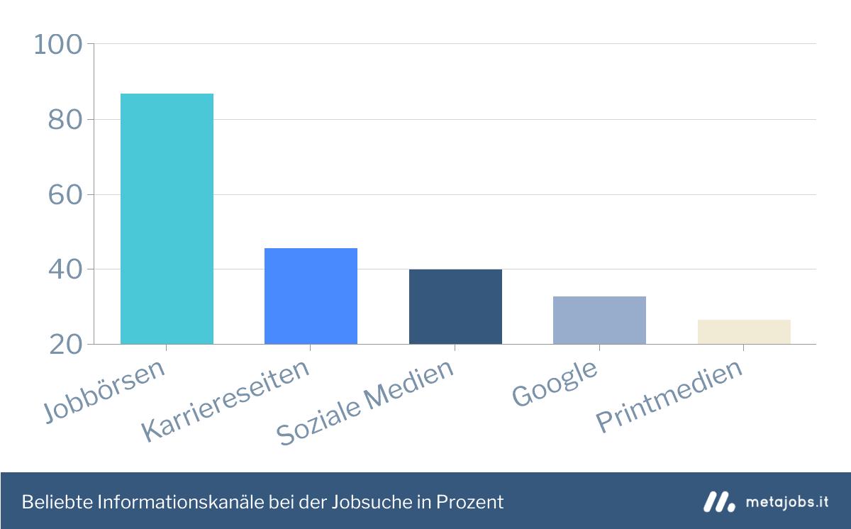 Beliebte Informationskanäle bei der Jobsuche in Südtirol Infografik