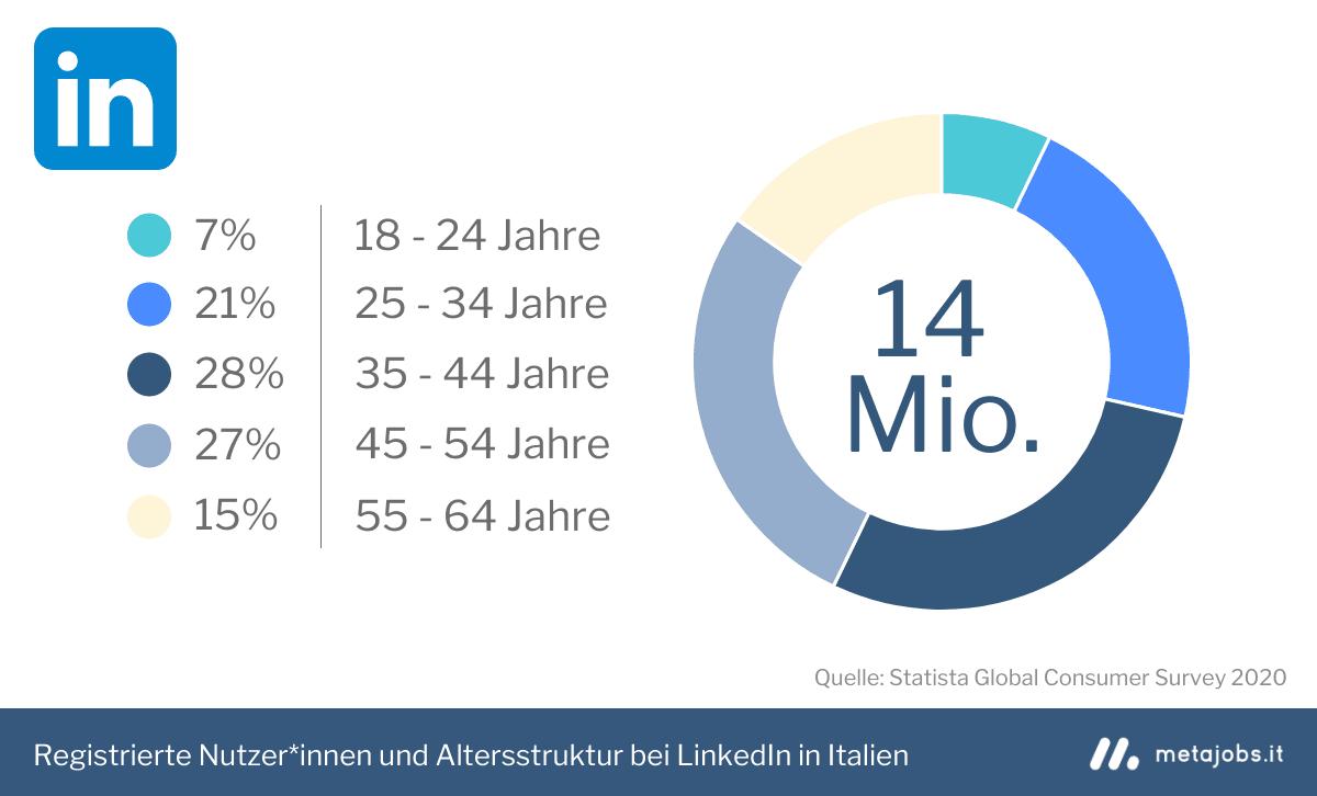 LinkedIn registrierte Nutzer und Altersstruktur in Italien 2020 Infografik