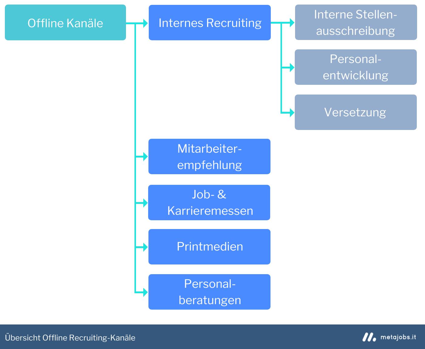 Offline Recruiting-Kanäle im Überblick Infografik