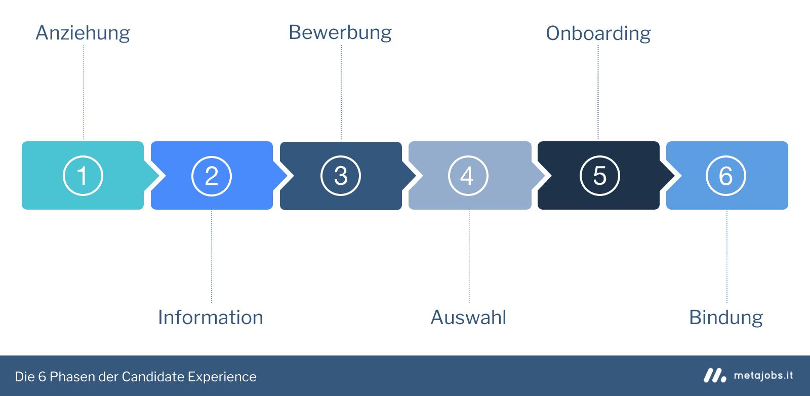 Die 6 Phasen in der Candidate Experience Infografik