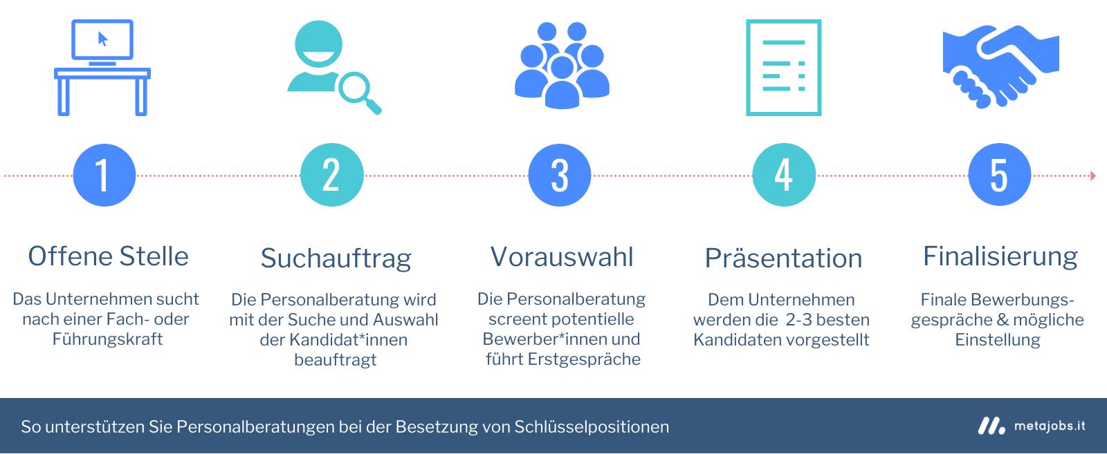 Recruiting-Kanal Personalberatung - Ablauf Infografik