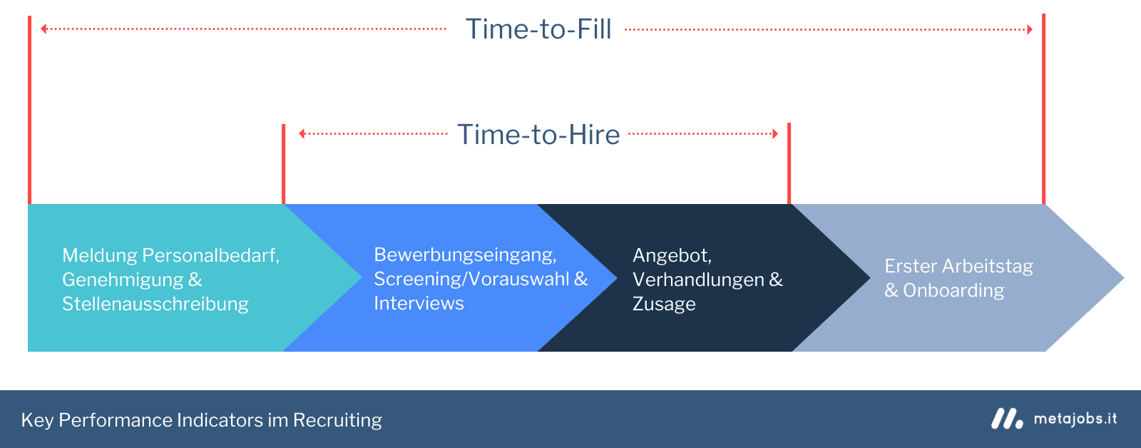 Time-to-hire und time-to-fill im Recruiting-Prozess