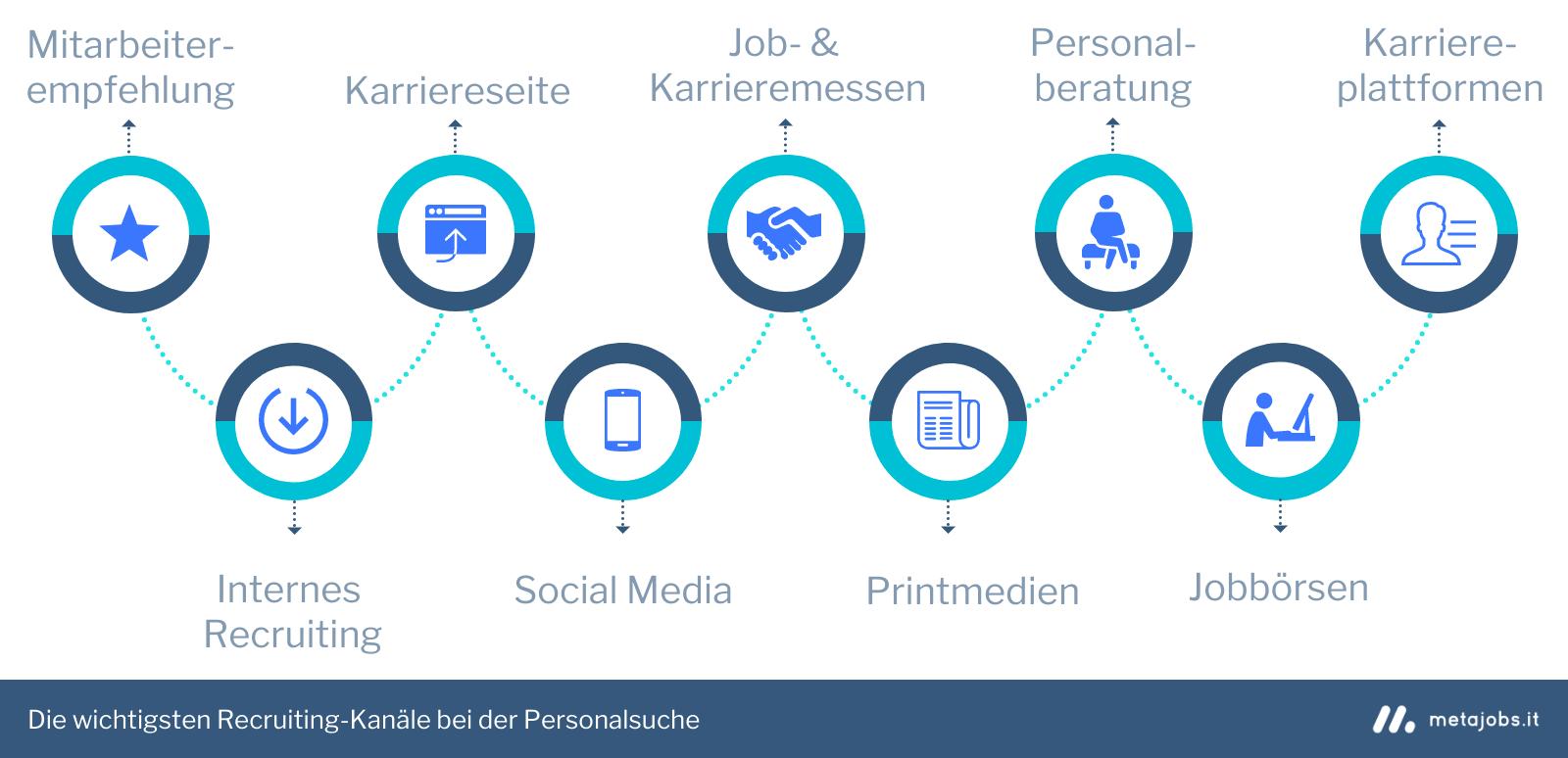 Die wichtigsten Recruiting-Kanäle bei der Personalsuche im Überblick Infografik