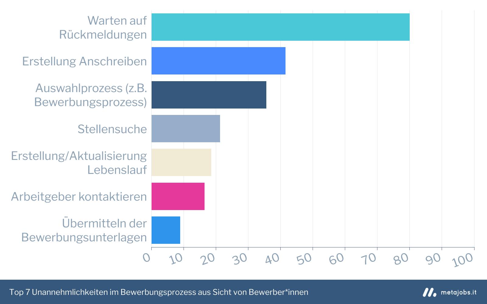 Top Unannehmlichkeiten im Bewerbungsprozess aus Sicht von Bewerber*innen Infografik