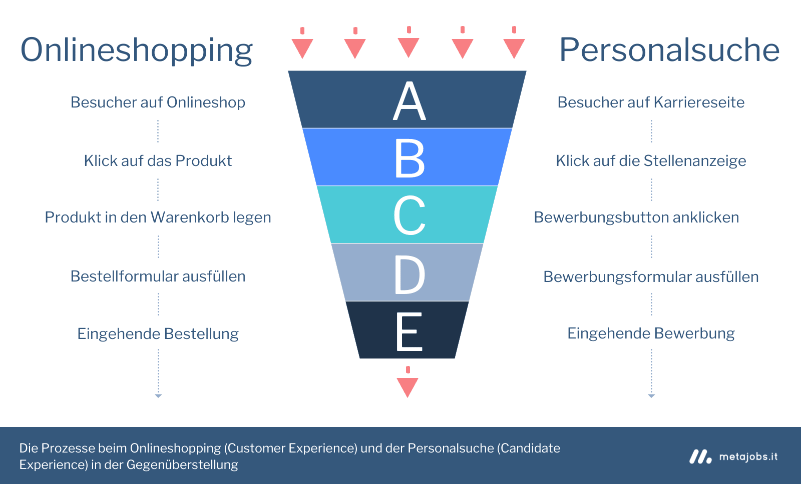 Recruiting-Prozesse und E-Commerce im Vergleich - Infografik