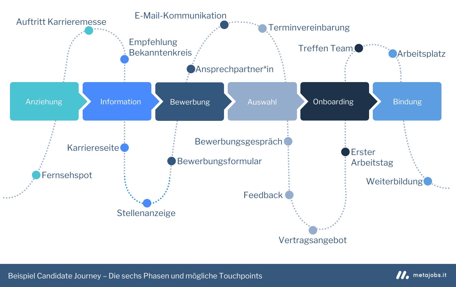 Beispiel Candidate Journey – Die sechs Phasen und mögliche Touchpoints Infografik