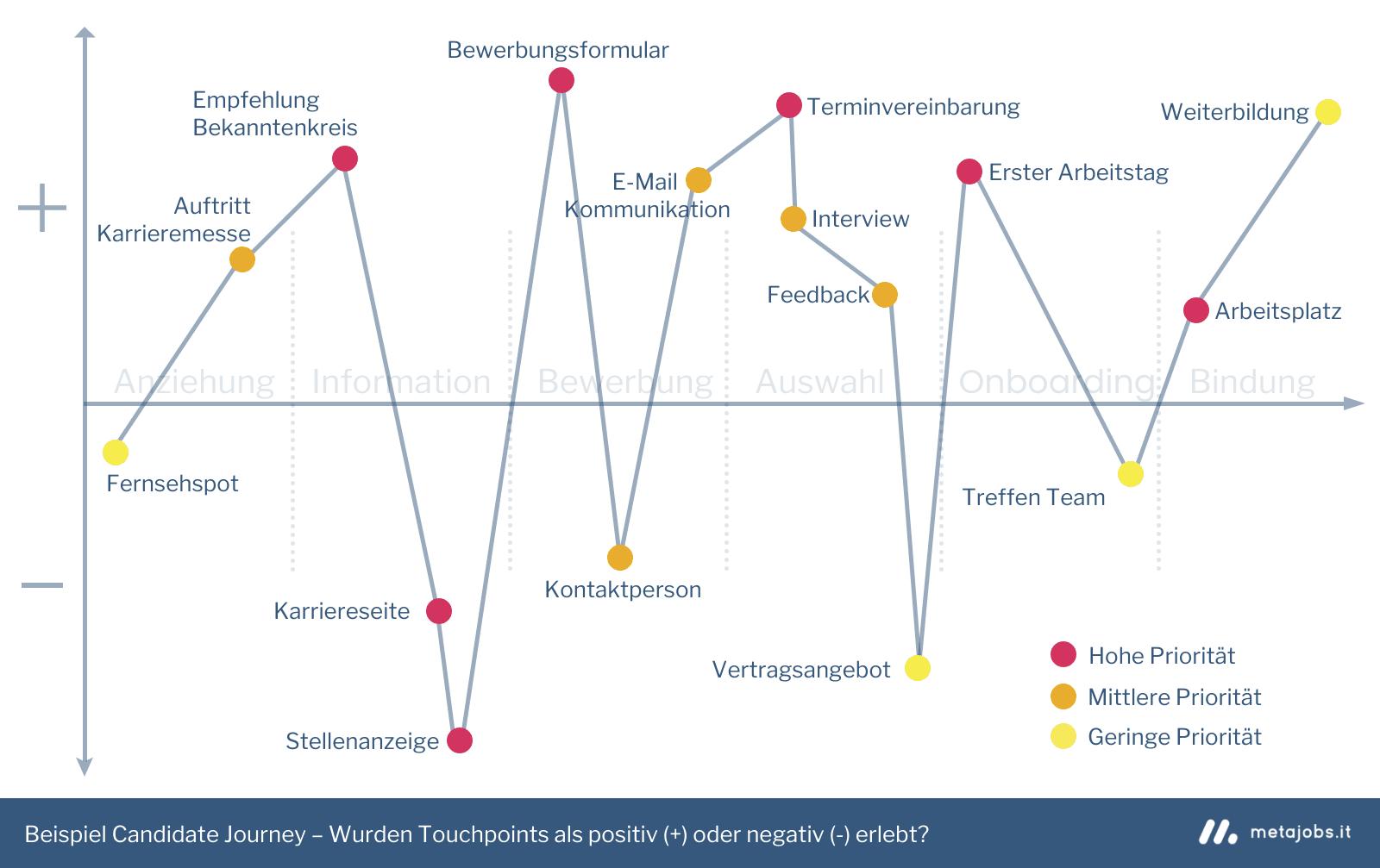 Candidate Journey – Die Relevanz einzelner Touchpoints Beispiel Infografik