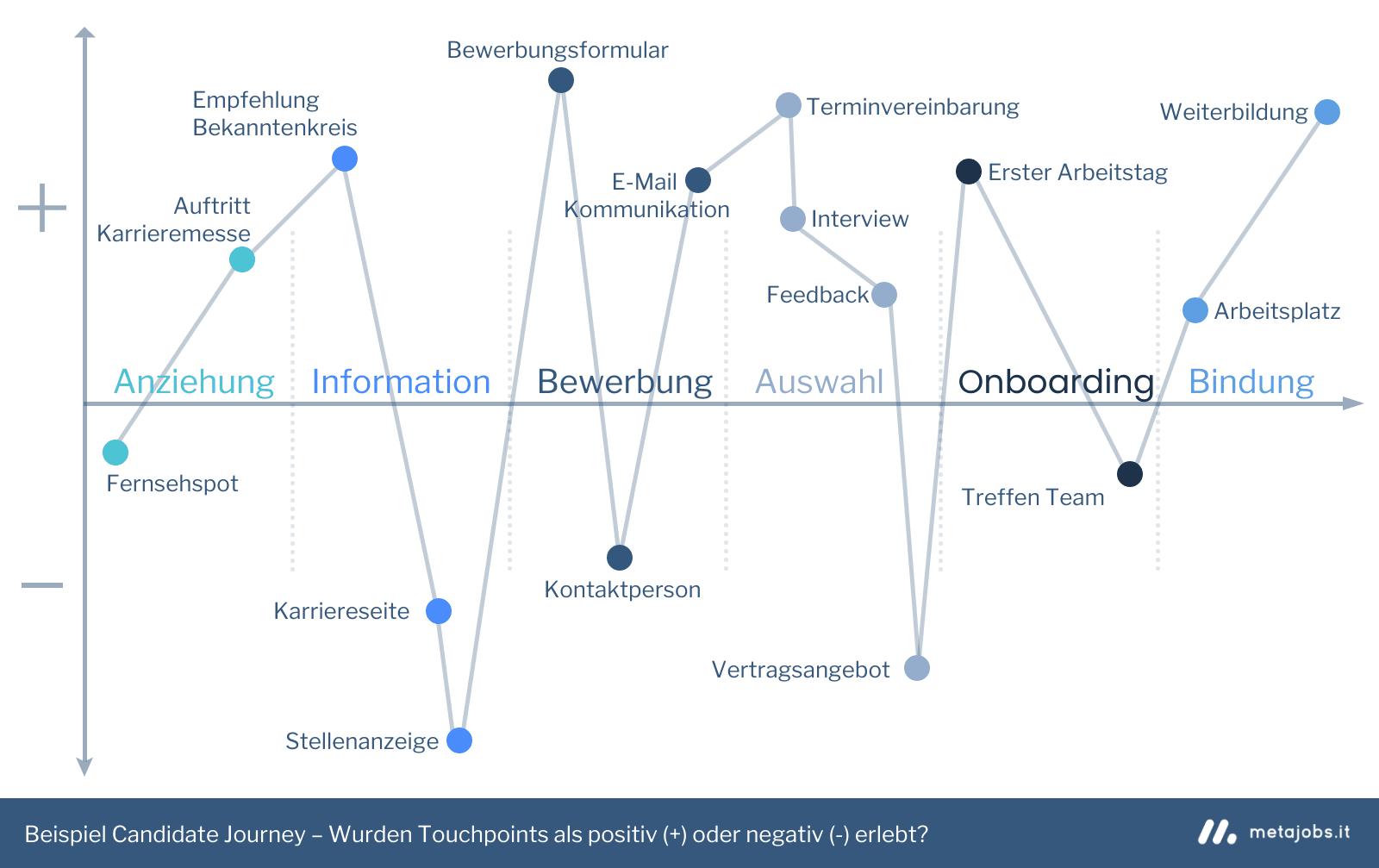 Candidate Journey – Die positive oder negative Bewertung von Touchpoints Infografik