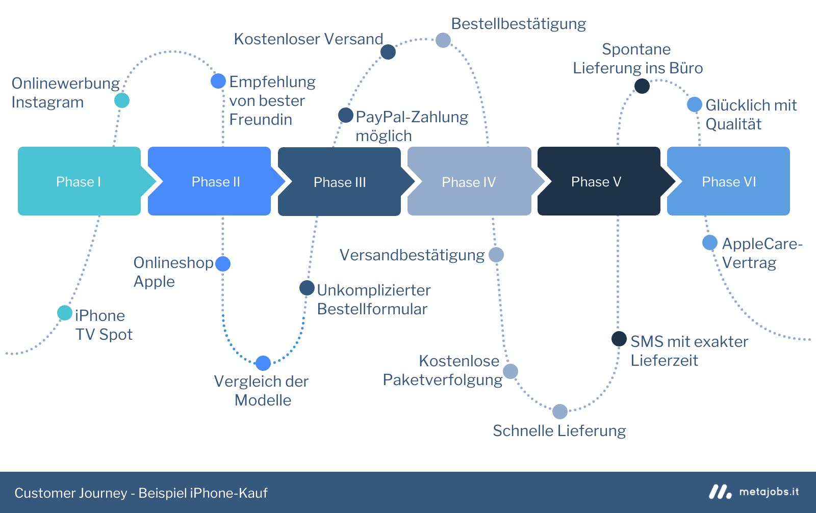 Beispiel Customer Journey mit möglichen Touchpoints beim iPhone Kauf - Infografik